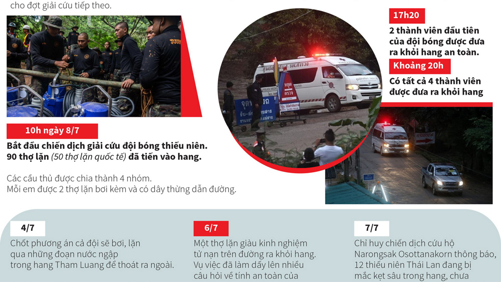 Toàn cảnh đợt giải cứu đầu tiên đối với đội bóng Thái Lan
